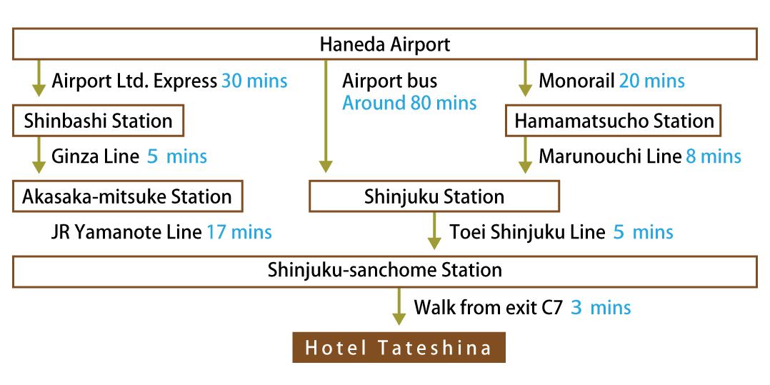 Access via Haneda Airport