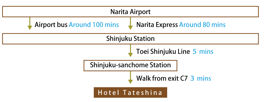 Access via Narita Airport